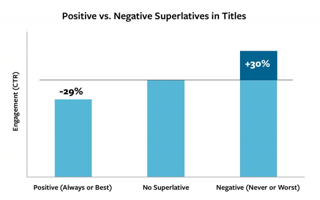 There's nothing wrong with using negative superlatives in conversion copy