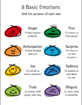 the various emotions you can target in your landing page for increased conversion rate