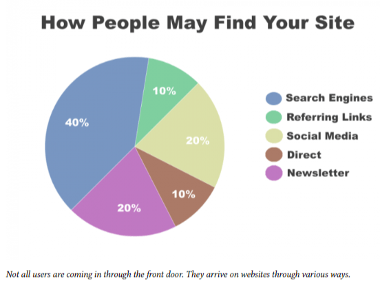 do people find you via your homepage