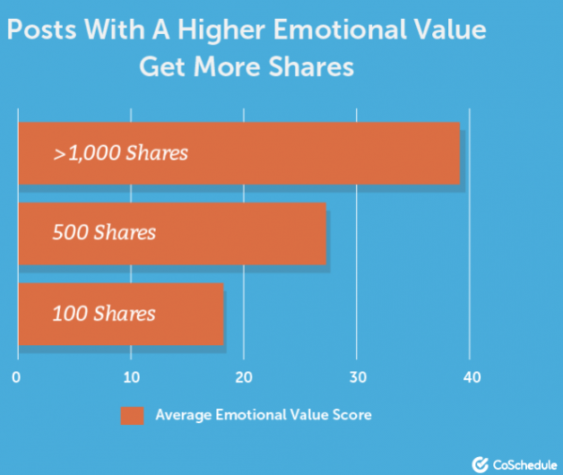 headlines with higher emotional value get more shares