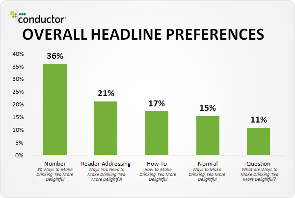 readers prefer headlines with numbers, especially odd numbers
